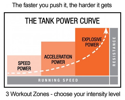 The Tank Power Curve