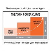 TANK Workout Zones